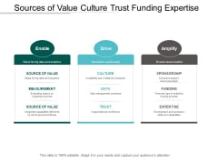 Sources Of Value Culture Trust Funding Expertise Ppt Powerpoint Presentation Summary Ideas