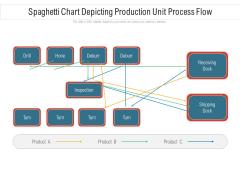 Spaghetti Chart Depicting Production Unit Process Flow Ppt PowerPoint Presentation File Inspiration PDF