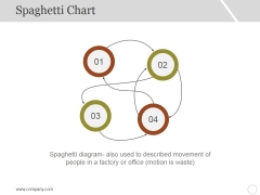 Spaghetti Chart Template 2 Ppt PowerPoint Presentation Inspiration Professional