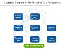 Spaghetti Diagram For Performance Gap Assessment Ppt PowerPoint Presentation File Inspiration PDF