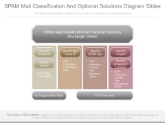 Spam Mail Classification And Optional Solutions Diagram Slides