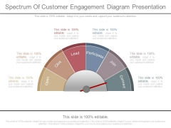 Spectrum Of Customer Engagement Diagram Presentation