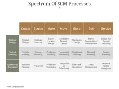 Spectrum Of Scm Processes Ppt PowerPoint Presentation Examples