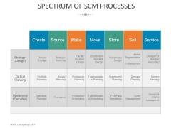 Spectrum Of Scm Processes Ppt PowerPoint Presentation Show Shapes