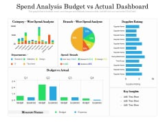 Spend Analysis Budget Vs Actual Dashboard Ppt PowerPoint Presentation Gallery Clipart PDF