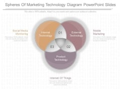 Spheres Of Marketing Technology Diagram Powerpoint Slides