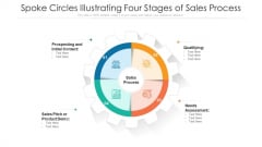 Spoke Circles Illustrating Four Stages Of Sales Process Ppt PowerPoint Presentation Gallery Graphics Pictures PDF