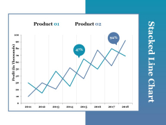 Stacked Line Chart Ppt PowerPoint Presentation Portfolio Picture
