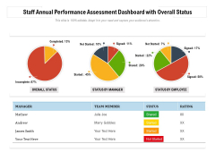 Staff Annual Performance Assessment Dashboard With Overall Status Ppt PowerPoint Presentation Gallery Design Inspiration PDF