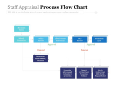 Staff Appraisal Process Flow Chart Ppt PowerPoint Presentation Slide