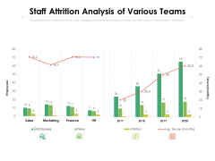 Staff Attrition Analysis Of Various Teams Ppt PowerPoint Presentation Pictures Aids PDF