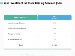 Staff Engagement Training And Development Your Investment For Team Training Services Assessment Icons PDF