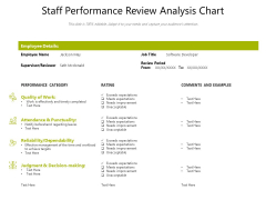 Staff Performance Review Analysis Chart Ppt PowerPoint Presentation Ideas Shapes PDF