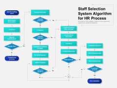 Staff Selection System Algorithm For HR Process Ppt PowerPoint Presentation File Design Ideas PDF