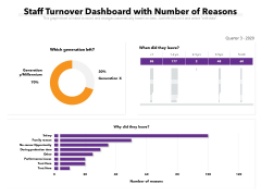 Staff Turnover Dashboard With Number Of Reasons Ppt PowerPoint Presentation Ideas Graphics Download PDF