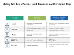 Staffing Activities At Various Talent Acquisition And Recruitment Steps Ppt PowerPoint Presentation Ideas Show PDF