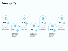 Staffing Offshoring Proposal Roadmap 2014 To 2020 Ppt Outline Rules PDF