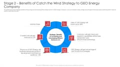 Stage 2 Benefits Of Catch The Wind Strategy To Geo Energy Company Background PDF