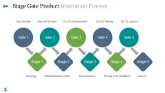 Stage Gate Product Innovation Process Template Ppt PowerPoint Presentation Layout