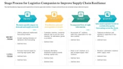 Stage Process For Logistics Companies To Improve Supply Chain Resilience Ppt Icon Background PDF