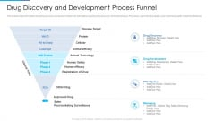 Stages Drug Invention Development Procedure Drug Discovery And Development Process Funnel Designs PDF