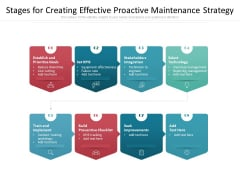 Stages For Creating Effective Proactive Maintenance Strategy Ppt PowerPoint Presentation File Clipart PDF