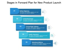 Stages In Forward Plan For New Product Launch Ppt PowerPoint Presentation Show Design Inspiration PDF