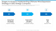 Stages Involved In Implementing Offshore Wind Expansion Strategy In GEO Energy Company Inspiration PDF
