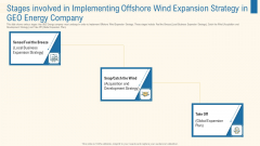 Stages Involved In Implementing Offshore Wind Expansion Strategy In Geo Energy Company Formats PDF