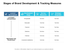Stages Of Brand Development And Tracking Measures Ppt PowerPoint Presentation Visual Aids Ideas