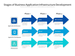 Stages Of Business Application Infrastructure Development Ppt PowerPoint Presentation File Infographic Template PDF