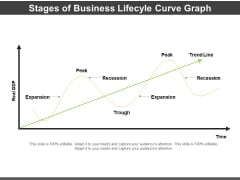 Stages Of Business Lifecyle Curve Graph Ppt PowerPoint Presentation Infographics Topics PDF