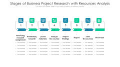 Stages Of Business Project Research With Resources Analysis Ppt PowerPoint Presentation Gallery Introduction PDF