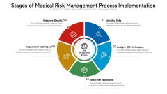 Stages Of Medical Risk Management Process Implementation Ppt PowerPoint Presentation Gallery Examples PDF