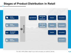 Stages Of Product Distribution In Retail Agent Channel Ppt PowerPoint Presentation Model Portrait