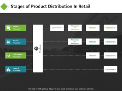 Stages Of Product Distribution In Retail Ppt PowerPoint Presentation Model Graphics Pictures