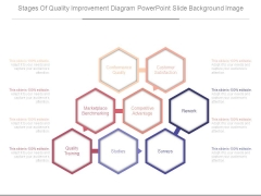 Stages Of Quality Improvement Diagram Powerpoint Slide Background Image