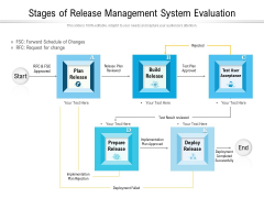 Stages Of Release Management System Evaluation Ppt PowerPoint Presentation Summary Slide Download PDF