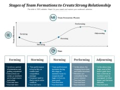 Stages Of Team Formations To Create Strong Relationship Ppt PowerPoint Presentation File Backgrounds PDF