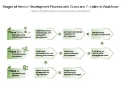Stages Of Vendor Development Process With Cross And Functional Workforce Ppt PowerPoint Presentation Pictures Layouts PDF