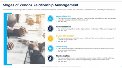 Stages Of Vendor Relationship Management Ppt Pictures Layouts PDF