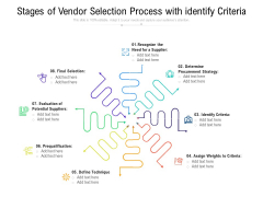 Stages Of Vendor Selection Process With Identify Criteria Ppt PowerPoint Presentation Gallery Vector PDF