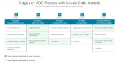 Stages Of Voc Process With Survey Data Analysis Ppt PowerPoint Presentation File Clipart Images PDF
