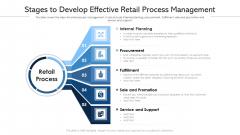 Stages To Develop Effective Retail Process Management Ppt Professional Clipart PDF
