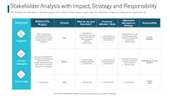 Stakeholder Analysis With Impact Strategy And Responsibility Ppt Show Example PDF