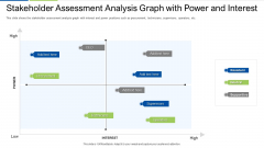 Stakeholder Assessment Analysis Graph With Power And Interest Formats PDF