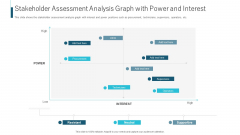 Stakeholder Assessment Analysis Graph With Power And Interest Ppt Gallery Skills PDF