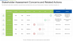 Stakeholder Assessment Concerns And Related Actions Portrait PDF