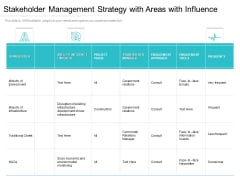 Stakeholder Management Strategy With Areas With Influence Ppt PowerPoint Presentation Infographic Template Designs Download PDF