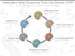 Stakeholders Needs Development Cycle Chart Example Of Ppt